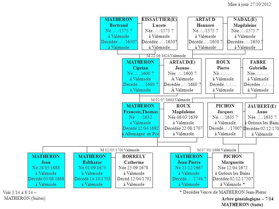 Arbre généalogique – 7/14 MATHERON (Suite) Voir 1/14 à 8/14 – MATHERON (Suites) MATHERON Balthazar Né 01/09/1673 à Valensole Décédé 14/10/1703 à Valen