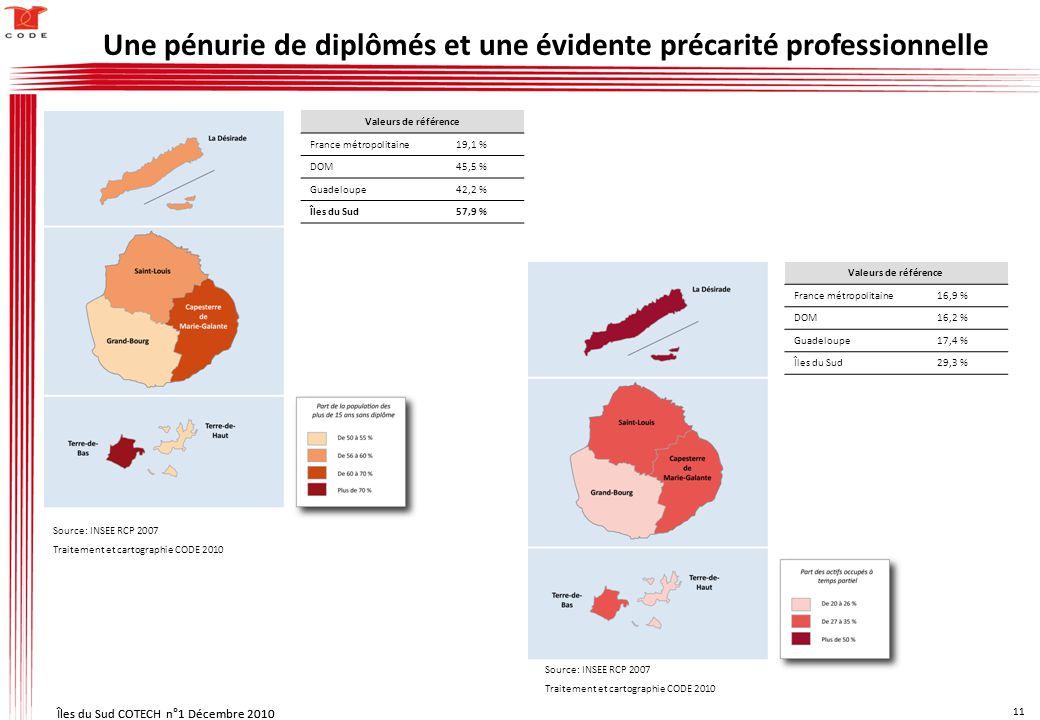 Îles du Sud COTECH n°1 Décembre 2010 11 Îles du Sud COTECH n°1 Décembre 2010 11 Valeurs de référence France métropolitaine 19,1 % DOM 45,5 % Guadeloupe 42,2 % Îles du Sud 57,9 % Valeurs de référence France métropolitaine16,9 % DOM16,2 % Guadeloupe17,4 % Îles du Sud29,3 % Une pénurie de diplômés et une évidente précarité professionnelle Source: INSEE RCP 2007 Traitement et cartographie CODE 2010 Source: INSEE RCP 2007 Traitement et cartographie CODE 2010