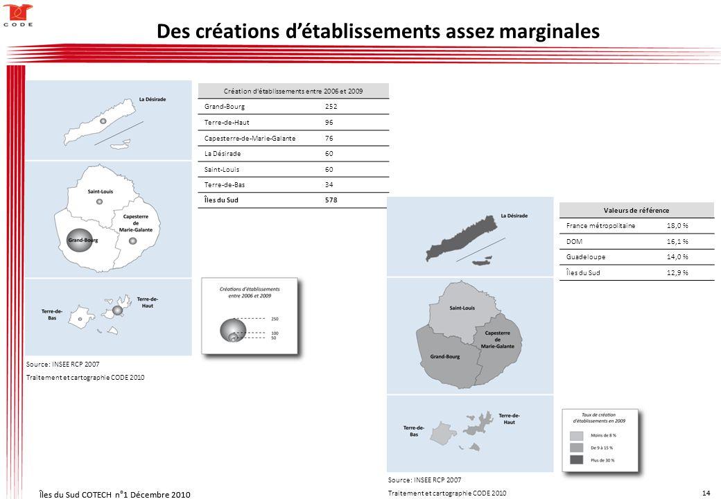 Îles du Sud COTECH n°1 Décembre 2010 14 Îles du Sud COTECH n°1 Décembre 2010 14 Création d établissements entre 2006 et 2009 Grand-Bourg252 Terre-de-Haut96 Capesterre-de-Marie-Galante76 La Désirade60 Saint-Louis60 Terre-de-Bas34 Îles du Sud578 Valeurs de référence France métropolitaine 18,0 % DOM 16,1 % Guadeloupe 14,0 % Îles du Sud 12,9 % Des créations détablissements assez marginales Source: INSEE RCP 2007 Traitement et cartographie CODE 2010 Source: INSEE RCP 2007 Traitement et cartographie CODE 2010