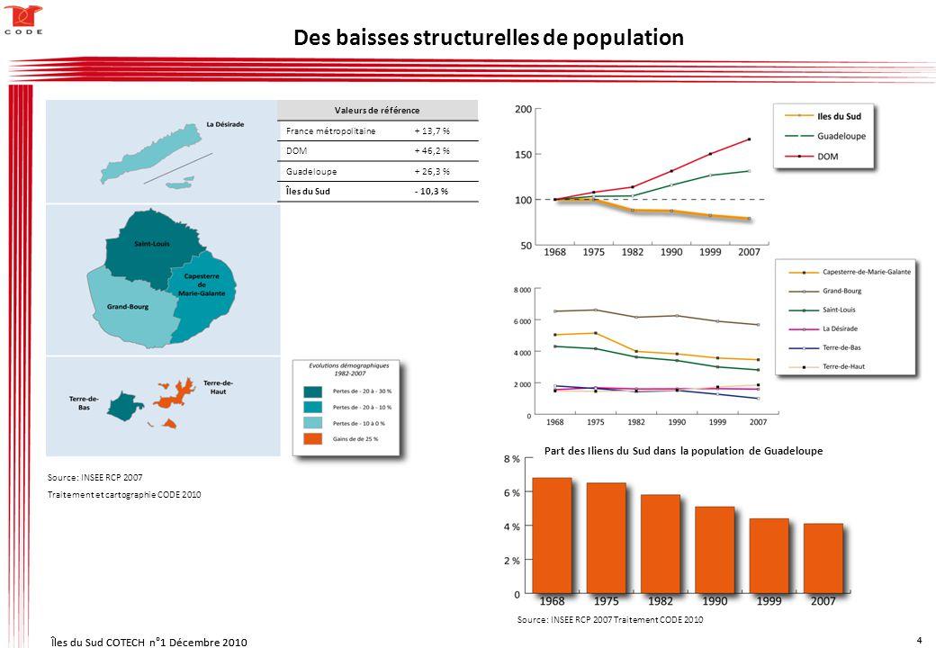 Îles du Sud COTECH n°1 Décembre 2010 4 4 Valeurs de référence France métropolitaine+ 13,7 % DOM+ 46,2 % Guadeloupe+ 26,3 % Îles du Sud- 10,3 % Part des Iliens du Sud dans la population de Guadeloupe Des baisses structurelles de population Source: INSEE RCP 2007 Traitement et cartographie CODE 2010 Source: INSEE RCP 2007 Traitement CODE 2010