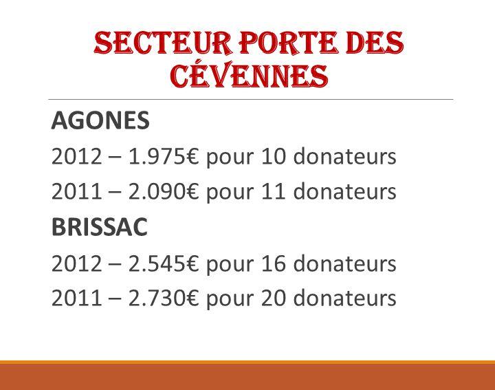 Secteur Porte des Cévennes 2012 – 47 386,76 pour 303 donateurs 2011 – 51 224,76 pour 307 donateurs