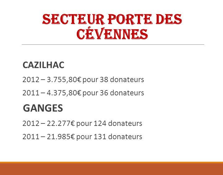 Secteur Porte des Cévennes AGONES 2012 – 1.975 pour 10 donateurs 2011 – 2.090 pour 11 donateurs BRISSAC 2012 – 2.545 pour 16 donateurs 2011 – 2.730 pour 20 donateurs