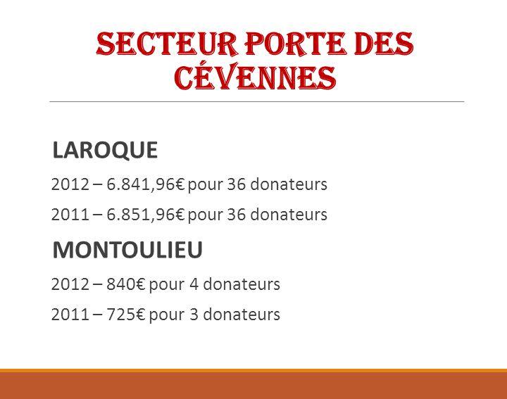 Secteur Porte des Cévennes CAZILHAC 2012 – 3.755,80 pour 38 donateurs 2011 – 4.375,80 pour 36 donateurs GANGES 2012 – 22.277 pour 124 donateurs 2011 – 21.985 pour 131 donateurs