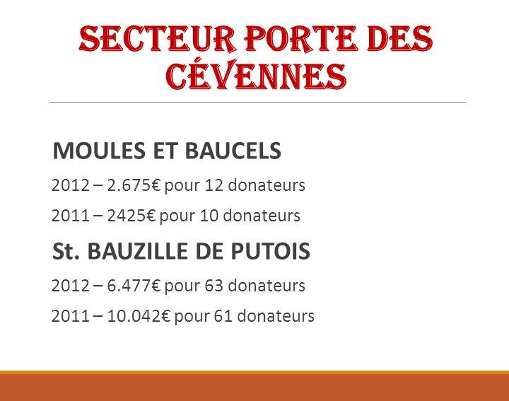 Secteur Porte des Cévennes LAROQUE 2012 – 6.841,96 pour 36 donateurs 2011 – 6.851,96 pour 36 donateurs MONTOULIEU 2012 – 840 pour 4 donateurs 2011 – 725 pour 3 donateurs