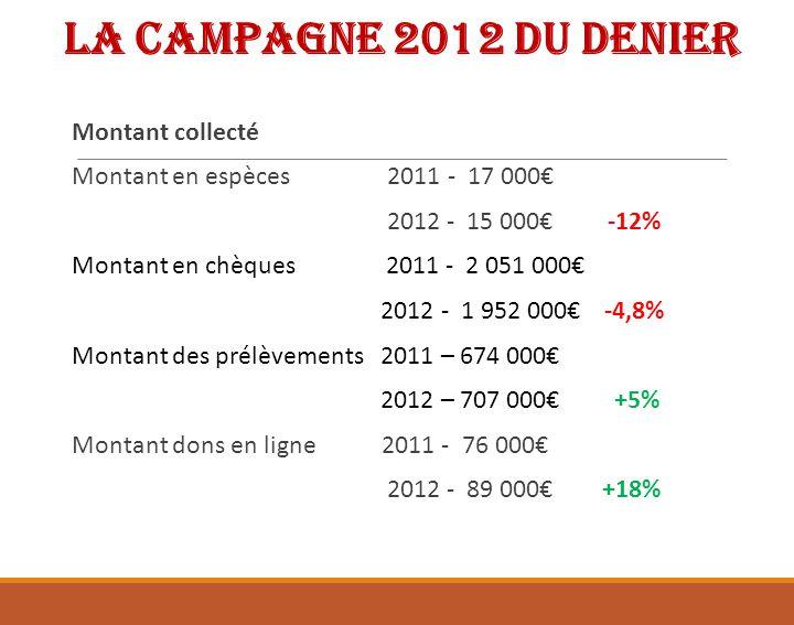 Bilan de la campagne 2012 Montant des dons : 2.763.000 En diminution de 1,9% par rapport à 2011 Nombre de donateurs : 15676 En diminution de 3,2% par rapport à 2011