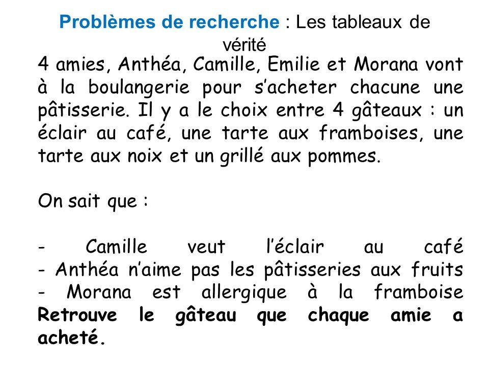 Problèmes de recherche : Les tableaux de vérité 4 amies, Anthéa, Camille, Emilie et Morana vont à la boulangerie pour sacheter chacune une pâtisserie.