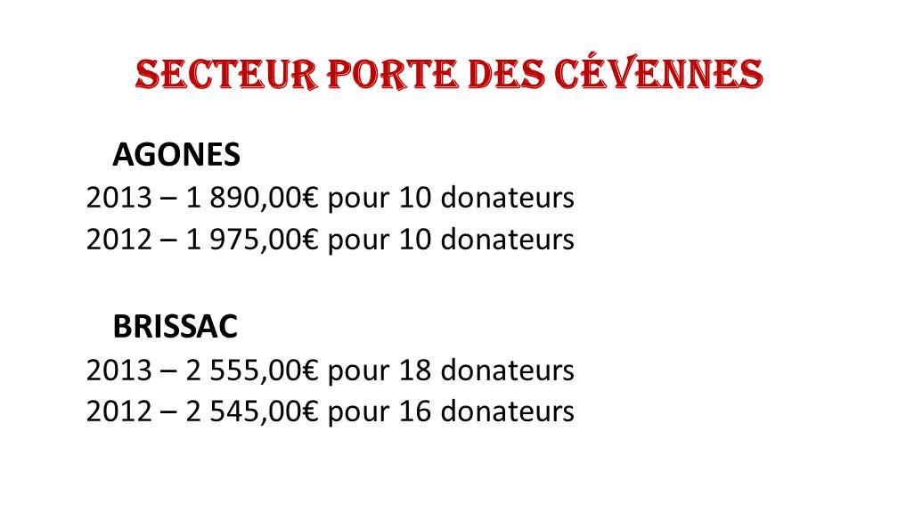 Secteur Porte des Cévennes 2013 – 47 400,26 pour 277 donateurs 2012 – 48 986,76 pour 304 donateurs