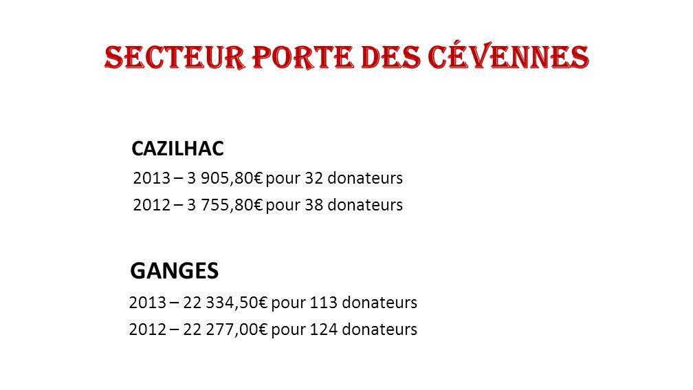 Secteur Porte des Cévennes AGONES 2013 – 1 890,00 pour 10 donateurs 2012 – 1 975,00 pour 10 donateurs BRISSAC 2013 – 2 555,00 pour 18 donateurs 2012 – 2 545,00 pour 16 donateurs