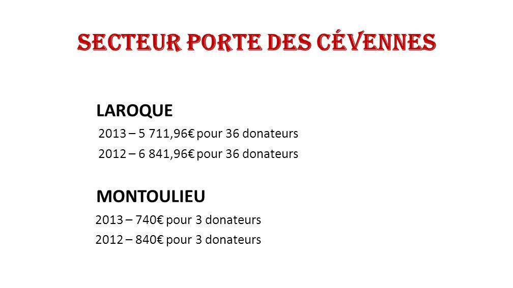 Secteur Porte des Cévennes CAZILHAC 2013 – 3 905,80 pour 32 donateurs 2012 – 3 755,80 pour 38 donateurs GANGES 2013 – 22 334,50 pour 113 donateurs 2012 – 22 277,00 pour 124 donateurs