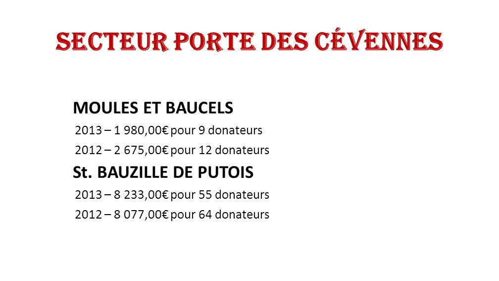 Secteur Porte des Cévennes LAROQUE 2013 – 5 711,96 pour 36 donateurs 2012 – 6 841,96 pour 36 donateurs MONTOULIEU 2013 – 740 pour 3 donateurs 2012 – 840 pour 3 donateurs