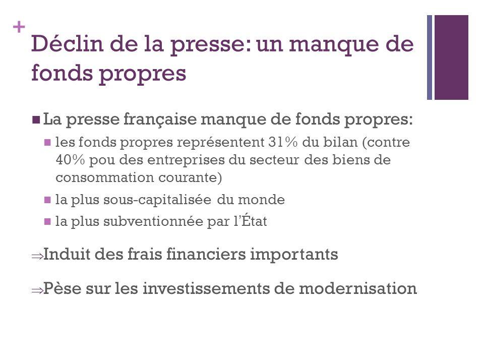+ Déclin de la presse: un manque de fonds propres La presse française manque de fonds propres: les fonds propres représentent 31% du bilan (contre 40% pou des entreprises du secteur des biens de consommation courante) la plus sous-capitalisée du monde la plus subventionnée par l État Induit des frais financiers importants Pèse sur les investissements de modernisation