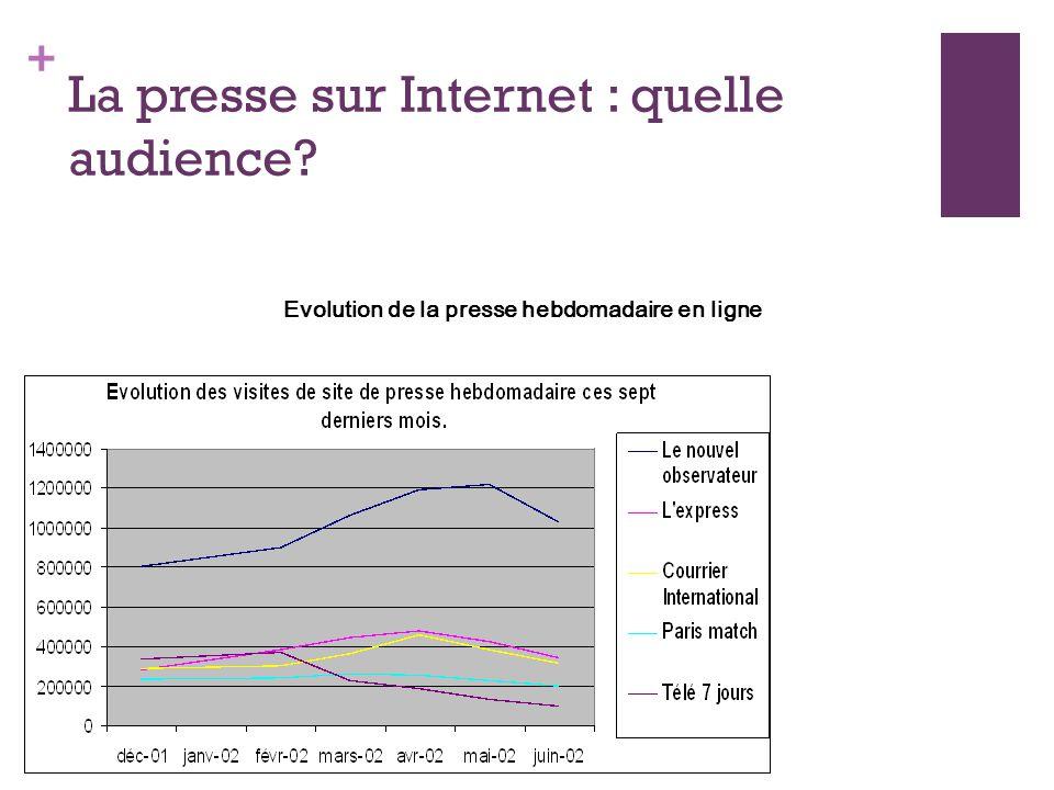 + La presse sur Internet : quelle audience? Evolution de la presse hebdomadaire en ligne