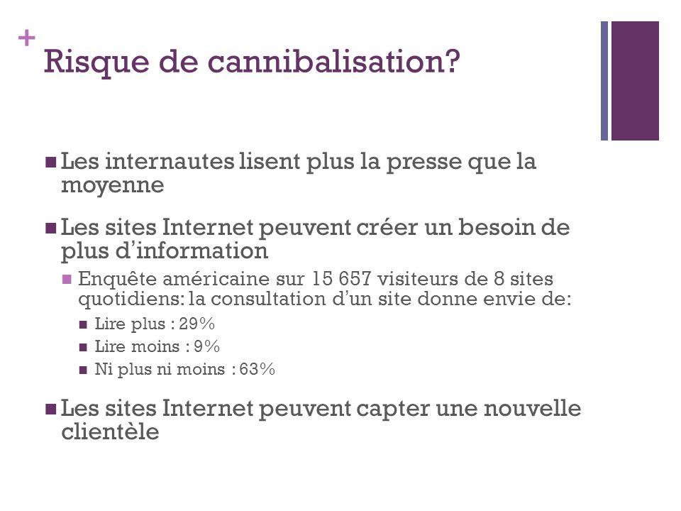 + Risque de cannibalisation? Les internautes lisent plus la presse que la moyenne Les sites Internet peuvent créer un besoin de plus d information Enq