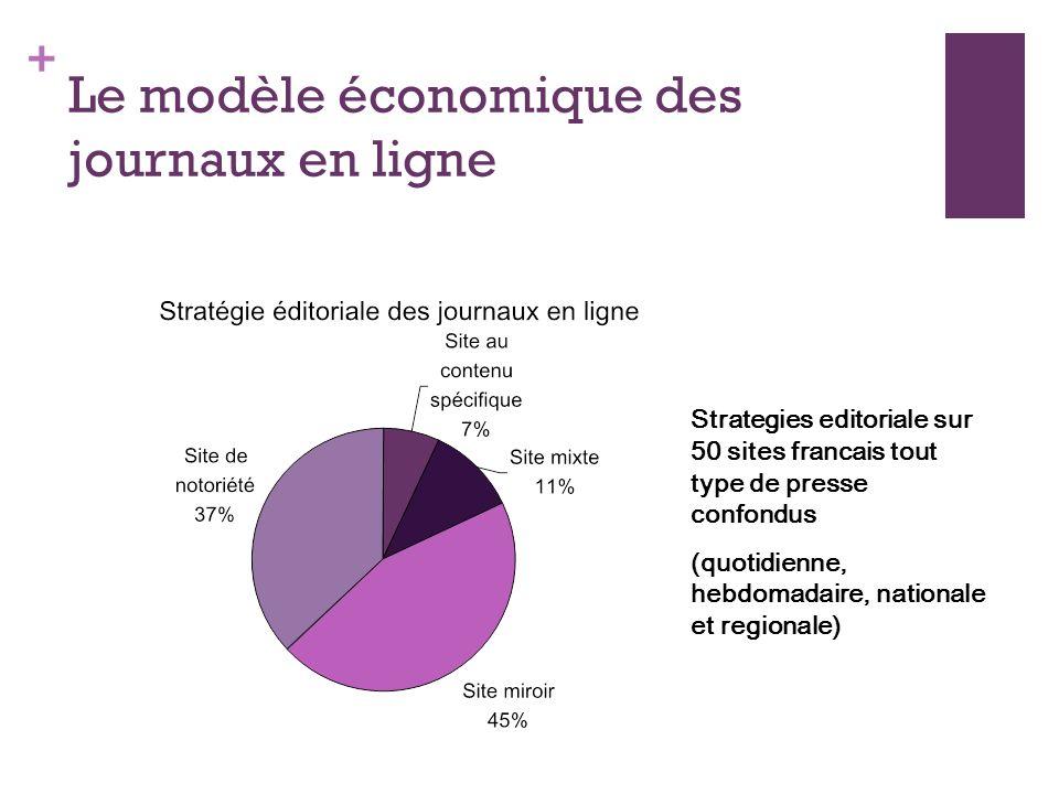 + Le modèle économique des journaux en ligne Strategies editoriale sur 50 sites francais tout type de presse confondus (quotidienne, hebdomadaire, nationale et regionale)