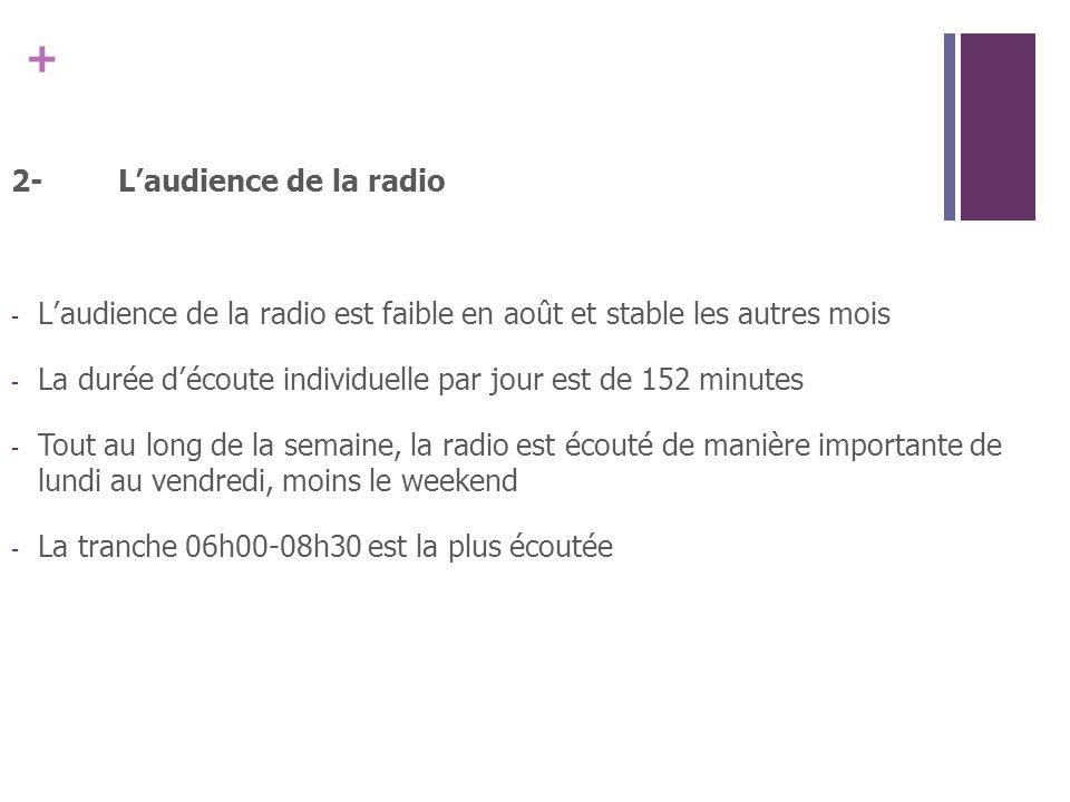 + 2-Laudience de la radio - Laudience de la radio est faible en août et stable les autres mois - La durée découte individuelle par jour est de 152 minutes - Tout au long de la semaine, la radio est écouté de manière importante de lundi au vendredi, moins le weekend - La tranche 06h00-08h30 est la plus écoutée