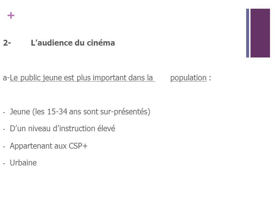 + 2-Laudience du cinéma a-Le public jeune est plus important dans la population : - Jeune (les 15-34 ans sont sur-présentés) - Dun niveau dinstruction élevé - Appartenant aux CSP+ - Urbaine
