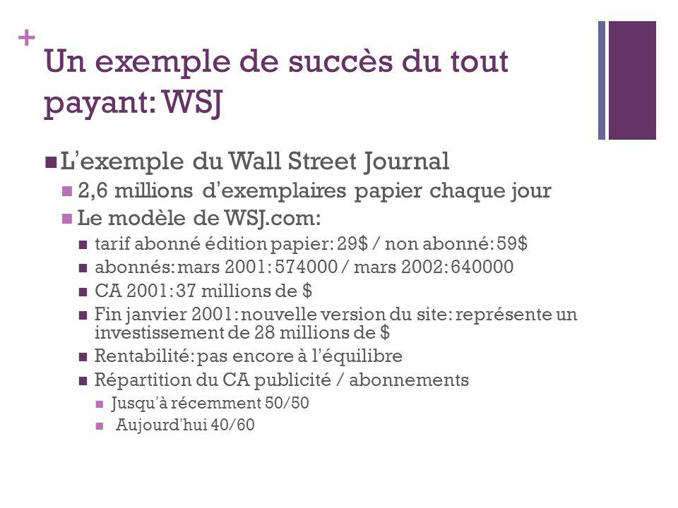 + Un exemple de succès du tout payant: WSJ L exemple du Wall Street Journal 2,6 millions d exemplaires papier chaque jour Le modèle de WSJ.com: tarif abonné édition papier: 29$ / non abonné: 59$ abonnés: mars 2001: 574000 / mars 2002: 640000 CA 2001: 37 millions de $ Fin janvier 2001: nouvelle version du site: représente un investissement de 28 millions de $ Rentabilité: pas encore à l équilibre Répartition du CA publicité / abonnements Jusqu à récemment 50/50 Aujourd hui 40/60