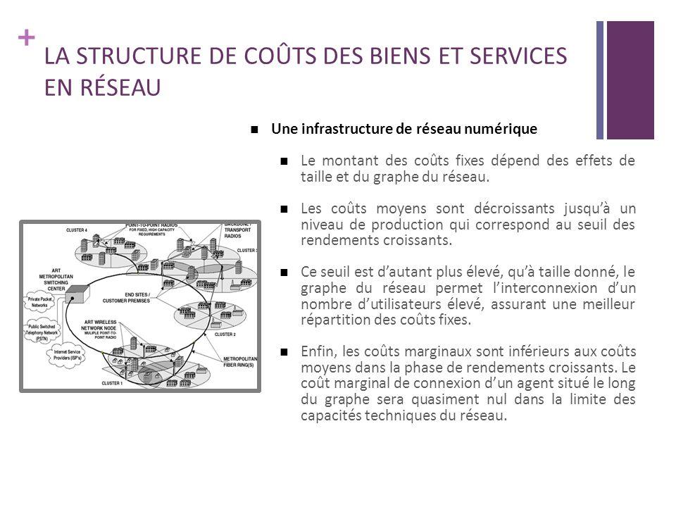 + LA STRUCTURE DE COÛTS DES BIENS ET SERVICES EN RÉSEAU Une infrastructure de réseau numérique Le montant des coûts fixes dépend des effets de taille