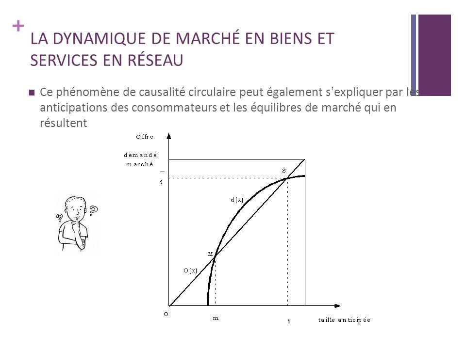 + LA DYNAMIQUE DE MARCHÉ EN BIENS ET SERVICES EN RÉSEAU Ce phénomène de causalité circulaire peut également sexpliquer par les anticipations des consommateurs et les équilibres de marché qui en résultent