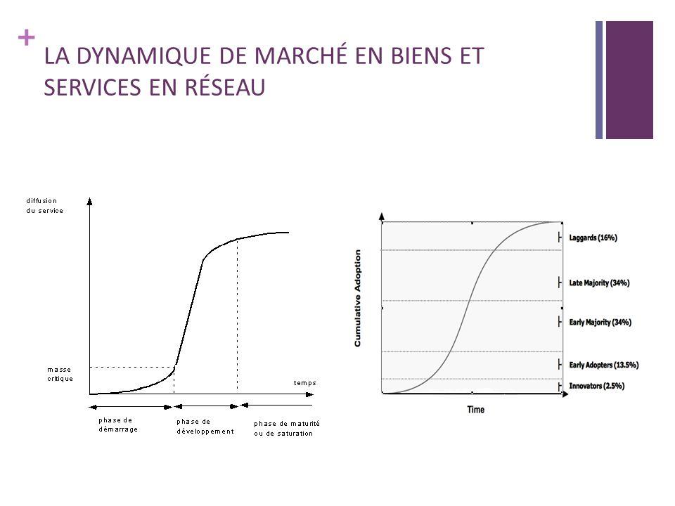 + LA DYNAMIQUE DE MARCHÉ EN BIENS ET SERVICES EN RÉSEAU
