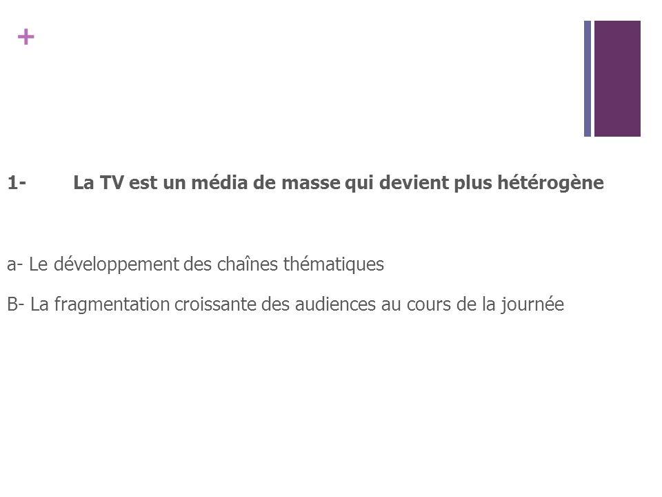 + 1-La TV est un média de masse qui devient plus hétérogène a- Le développement des chaînes thématiques B- La fragmentation croissante des audiences au cours de la journée