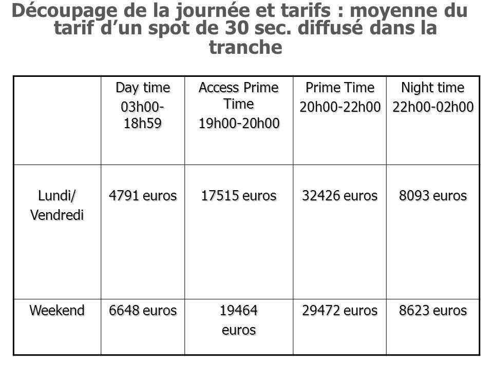 Découpage de la journée et tarifs : moyenne du tarif dun spot de 30 sec. diffusé dans la tranche Day time 03h00- 18h59 Access Prime Time 19h00-20h00 P