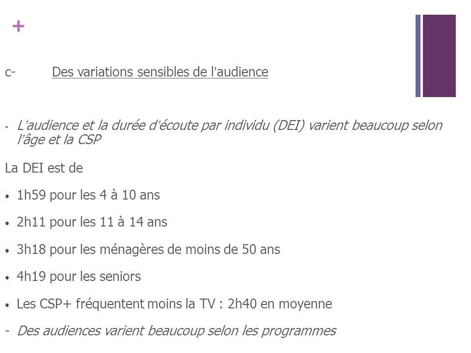 + c-Des variations sensibles de laudience - Laudience et la durée découte par individu (DEI) varient beaucoup selon lâge et la CSP La DEI est de 1h59 pour les 4 à 10 ans 2h11 pour les 11 à 14 ans 3h18 pour les ménagères de moins de 50 ans 4h19 pour les seniors Les CSP+ fréquentent moins la TV : 2h40 en moyenne -Des audiences varient beaucoup selon les programmes