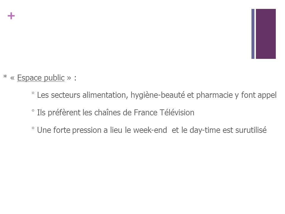 + *« Espace public » : ° Les secteurs alimentation, hygiène-beauté et pharmacie y font appel ° Ils préfèrent les chaînes de France Télévision ° Une forte pression a lieu le week-end et le day-time est surutilisé