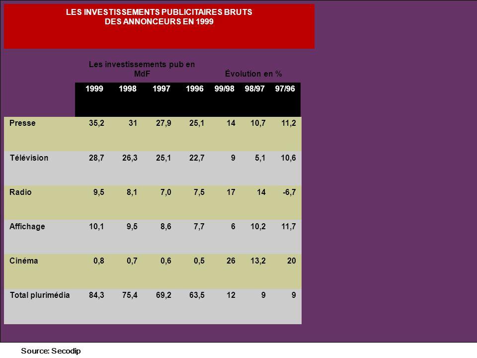 + Évolution des recettes publicitaires des médias 41 LES INVESTISSEMENTS PUBLICITAIRES BRUTS DES ANNONCEURS EN 1999 Les investissements pub en MdFÉvolution en % 199919981997199699/9898/9797/96 Presse35,23127,925,11410,711,2 Télévision28,726,325,122,795,110,6 Radio9,58,17,07,51714-6,7 Affichage10,19,58,67,7610,211,7 Cinéma0,80,70,60,52613,220 Total plurimédia84,375,469,263,51299 Source: Secodip
