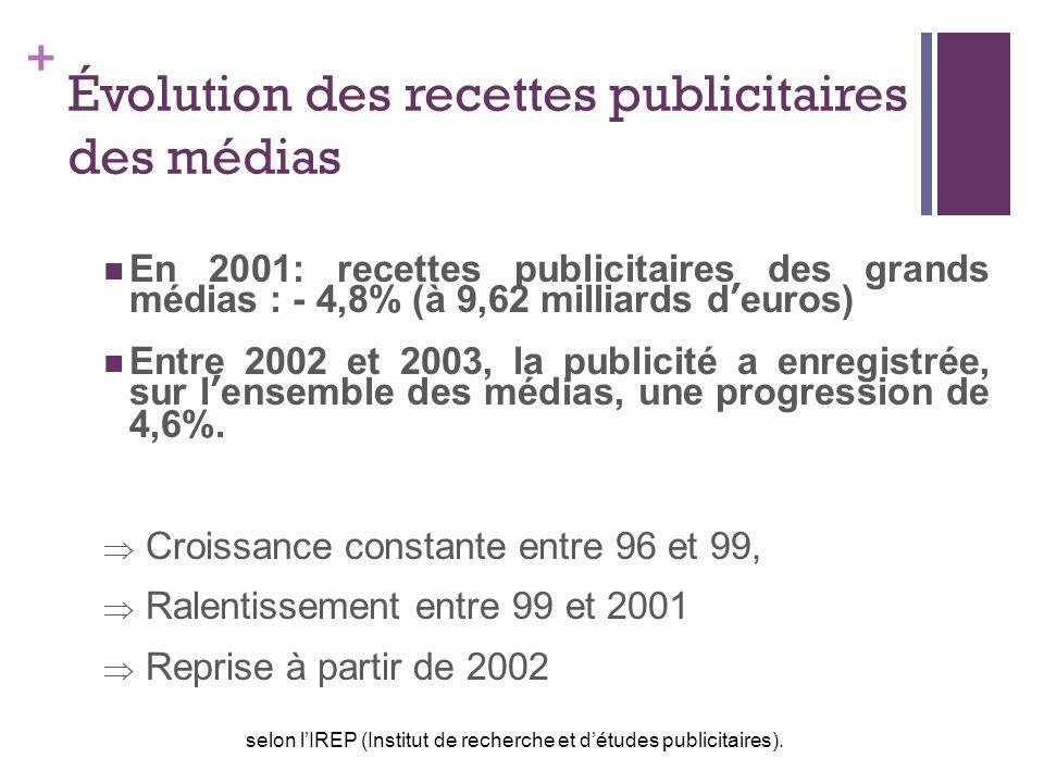 + Évolution des recettes publicitaires des médias En 2001: recettes publicitaires des grands médias : - 4,8% (à 9,62 milliards deuros) Entre 2002 et 2003, la publicité a enregistrée, sur lensemble des médias, une progression de 4,6%.