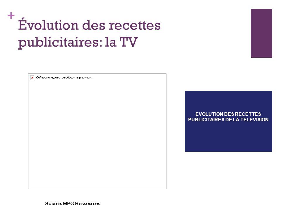 + Évolution des recettes publicitaires: la TV EVOLUTION DES RECETTES PUBLICITAIRES DE LA TELEVISION Source: MPG Ressources