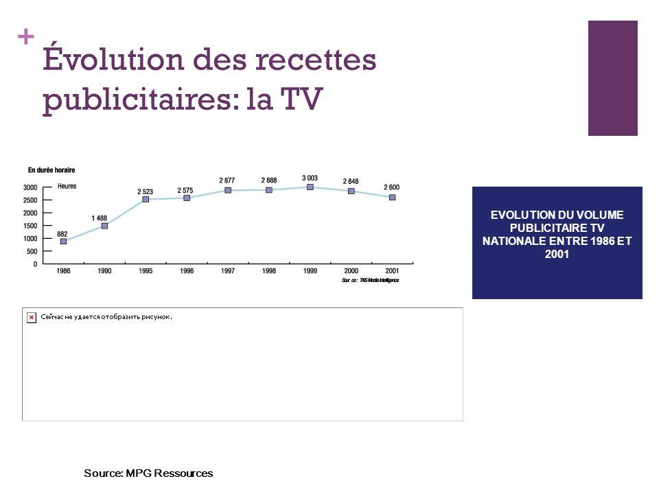 + Évolution des recettes publicitaires: la TV EVOLUTION DU VOLUME PUBLICITAIRE TV NATIONALE ENTRE 1986 ET 2001 Source: MPG Ressources
