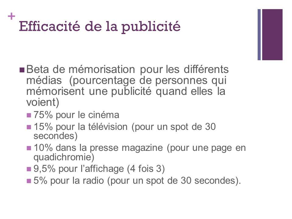 + Efficacité de la publicité Beta de mémorisation pour les différents médias (pourcentage de personnes qui mémorisent une publicité quand elles la voient) 75% pour le cinéma 15% pour la télévision (pour un spot de 30 secondes) 10% dans la presse magazine (pour une page en quadichromie) 9,5% pour laffichage (4 fois 3) 5% pour la radio (pour un spot de 30 secondes).
