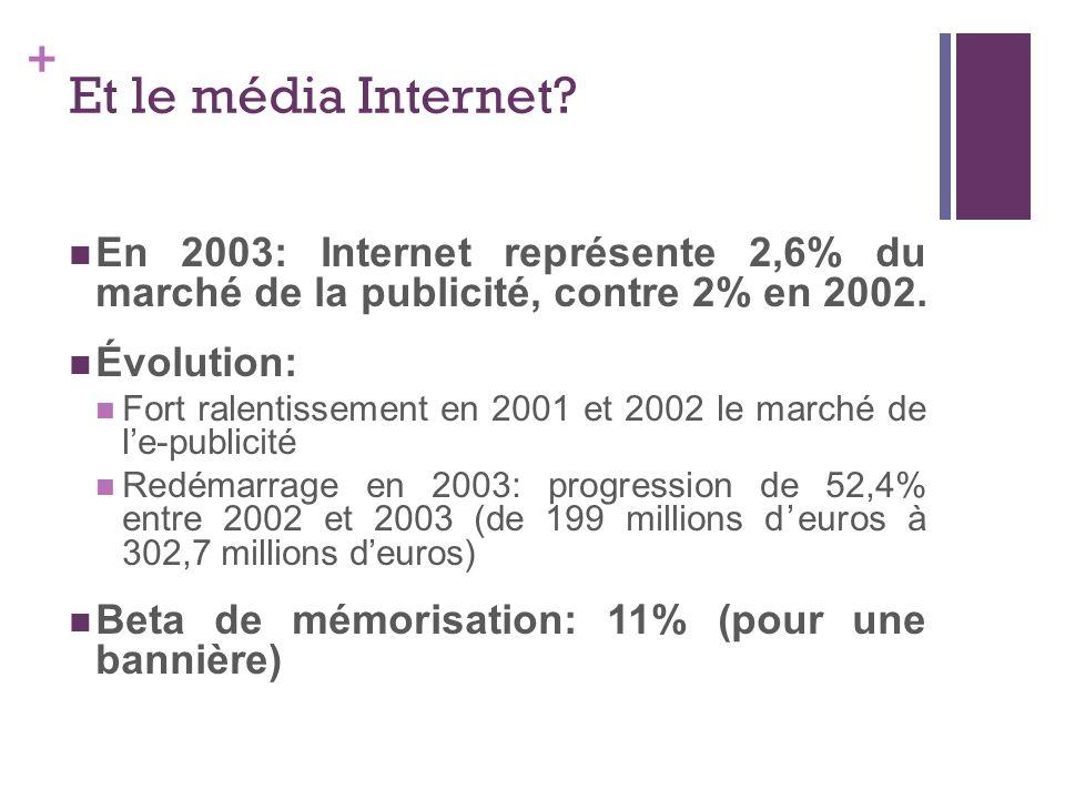 + Et le média Internet? En 2003: Internet représente 2,6% du marché de la publicité, contre 2% en 2002. Évolution: Fort ralentissement en 2001 et 2002