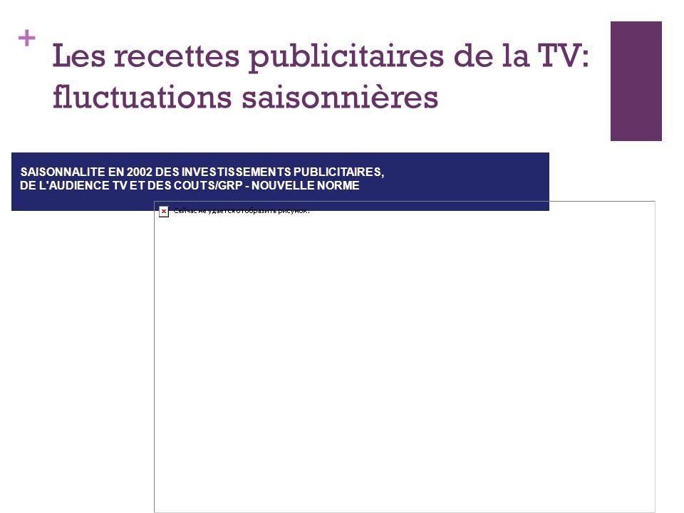 + Les recettes publicitaires de la TV: fluctuations saisonnières SAISONNALITE EN 2002 DES INVESTISSEMENTS PUBLICITAIRES, DE L AUDIENCE TV ET DES COUTS/GRP - NOUVELLE NORME