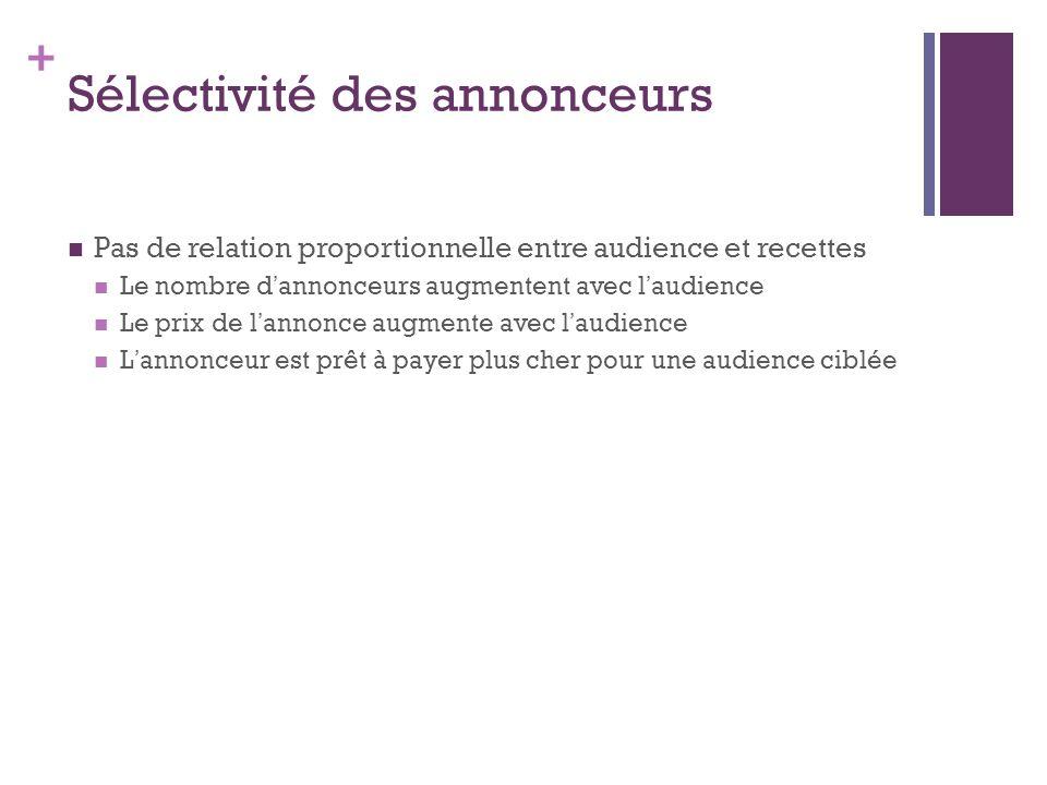 + Sélectivité des annonceurs Pas de relation proportionnelle entre audience et recettes Le nombre d annonceurs augmentent avec l audience Le prix de l