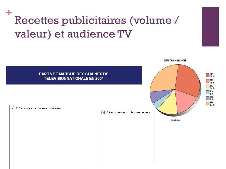 + Recettes publicitaires (volume / valeur) et audience TV PARTS DE MARCHE DES CHAINES DE TELEVISIONNATIONALE EN 2001