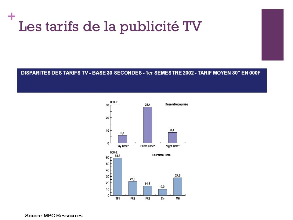 + Les tarifs de la publicité TV DISPARITES DES TARIFS TV - BASE 30 SECONDES - 1er SEMESTRE 2002 - TARIF MOYEN 30 EN 000F Source: MPG Ressources