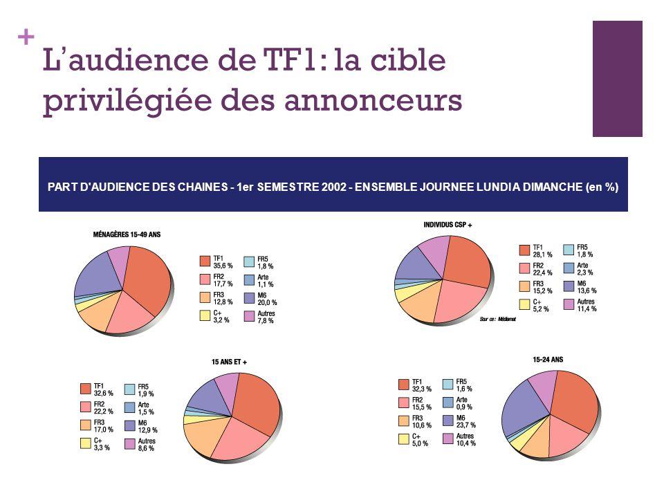 + L audience de TF1: la cible privilégiée des annonceurs PART D'AUDIENCE DES CHAINES - 1er SEMESTRE 2002 - ENSEMBLE JOURNEE LUNDI A DIMANCHE (en %)