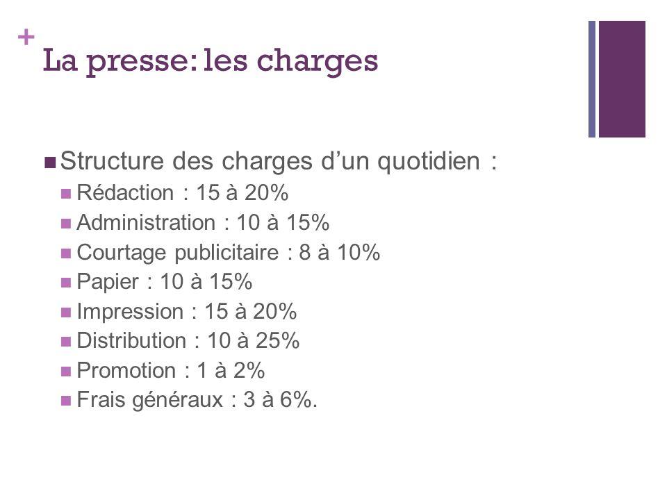 + La presse: les charges Structure des charges dun quotidien : Rédaction : 15 à 20% Administration : 10 à 15% Courtage publicitaire : 8 à 10% Papier : 10 à 15% Impression : 15 à 20% Distribution : 10 à 25% Promotion : 1 à 2% Frais généraux : 3 à 6%.