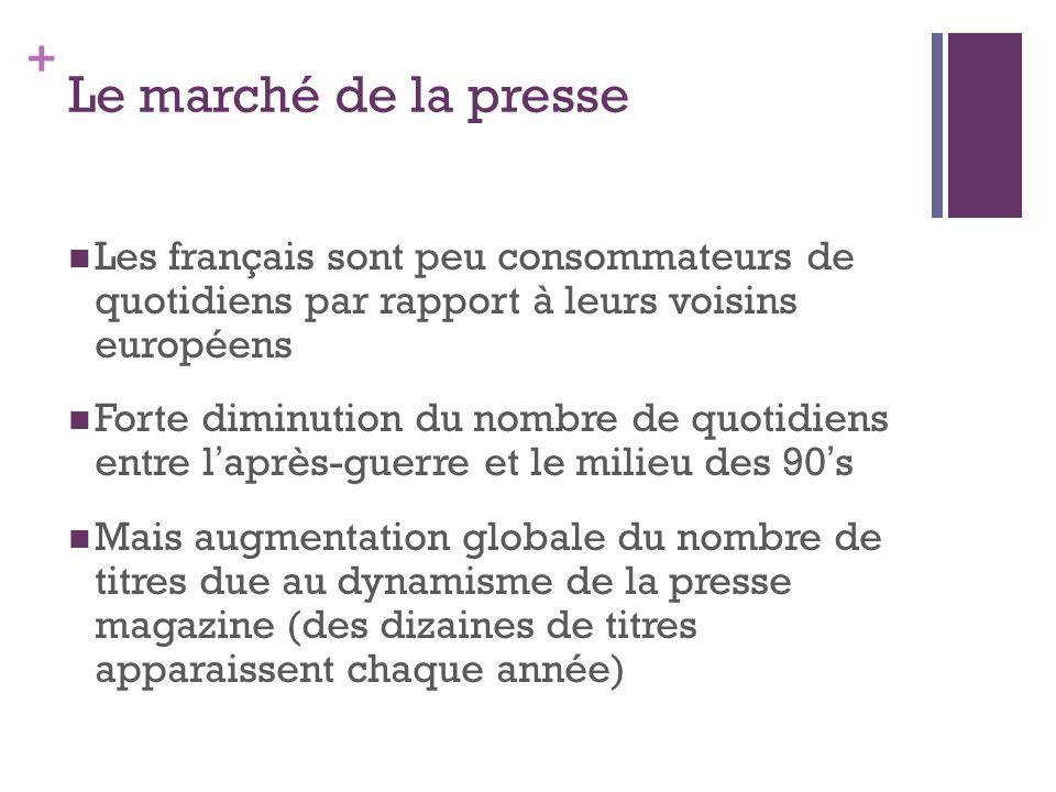 + Le marché de la presse Les français sont peu consommateurs de quotidiens par rapport à leurs voisins européens Forte diminution du nombre de quotidiens entre l après-guerre et le milieu des 90 s Mais augmentation globale du nombre de titres due au dynamisme de la presse magazine (des dizaines de titres apparaissent chaque année)