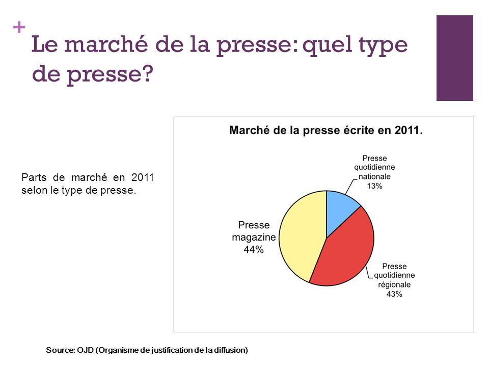 + Le marché de la presse: quel type de presse? Parts de marché en 2011 selon le type de presse. Source: OJD (Organisme de justification de la diffusio