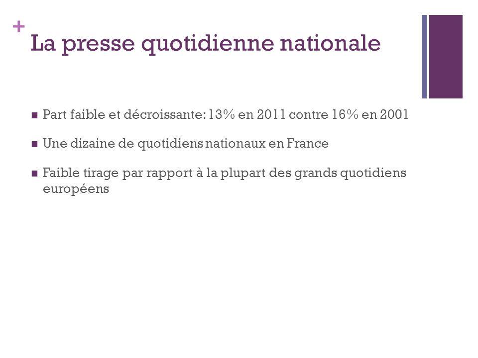 + La presse quotidienne nationale Part faible et décroissante: 13% en 2011 contre 16% en 2001 Une dizaine de quotidiens nationaux en France Faible tirage par rapport à la plupart des grands quotidiens européens