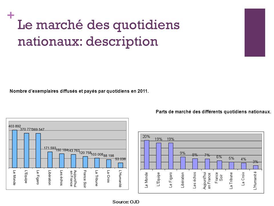+ Le marché des quotidiens nationaux: description Nombre dexemplaires diffusés et payés par quotidiens en 2011. Parts de marché des différents quotidi