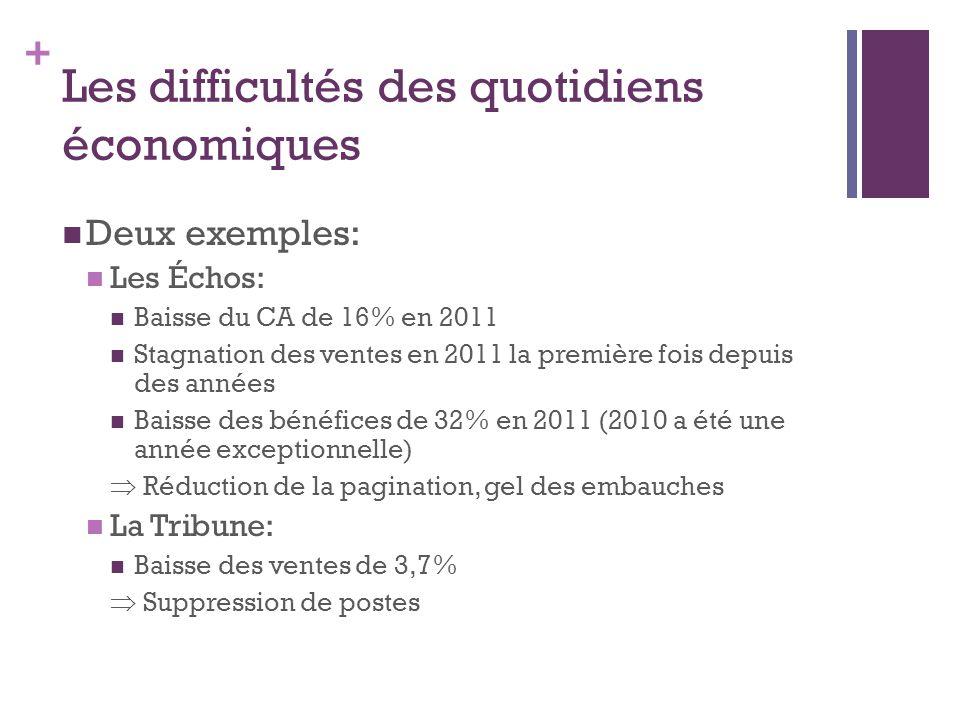 + Les difficultés des quotidiens économiques Deux exemples: Les Échos: Baisse du CA de 16% en 2011 Stagnation des ventes en 2011 la première fois depu