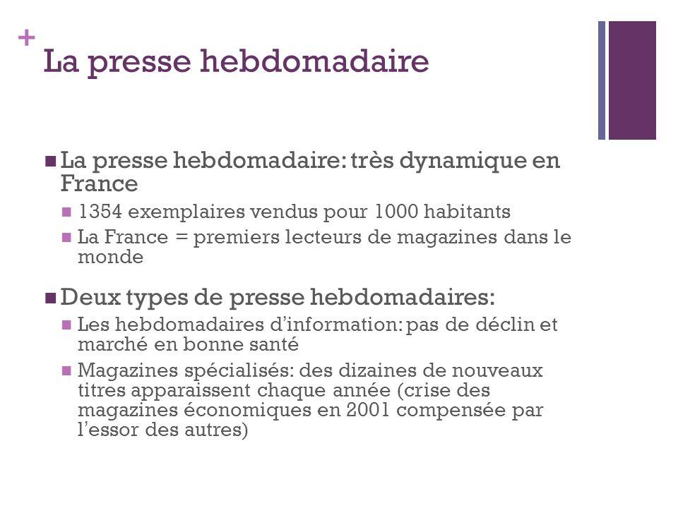 + La presse hebdomadaire La presse hebdomadaire: très dynamique en France 1354 exemplaires vendus pour 1000 habitants La France = premiers lecteurs de