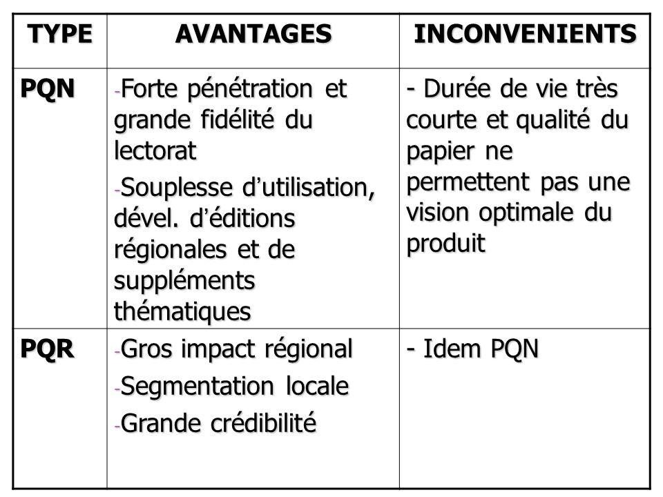 TYPEAVANTAGESINCONVENIENTS PQN - Forte pénétration et grande fidélité du lectorat - Souplesse dutilisation, dével. déditions régionales et de suppléme