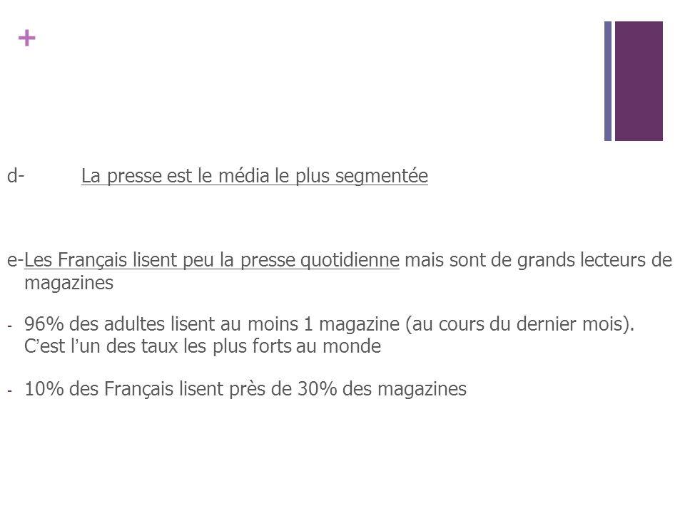 + d- La presse est le média le plus segmentée e-Les Français lisent peu la presse quotidienne mais sont de grands lecteurs de magazines - 96% des adultes lisent au moins 1 magazine (au cours du dernier mois).