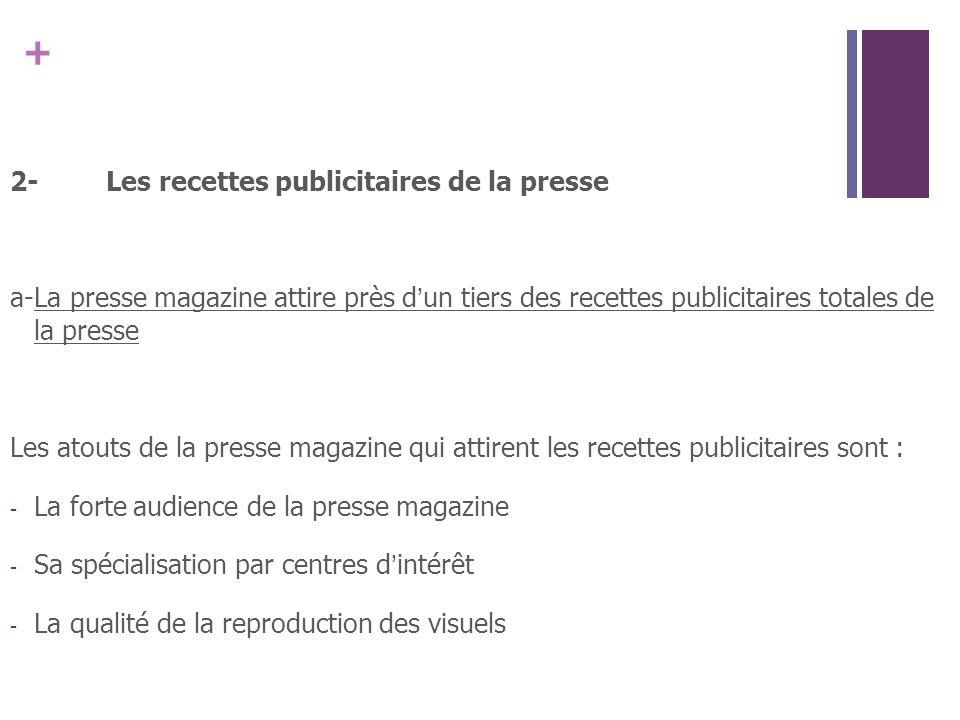 + 2-Les recettes publicitaires de la presse a-La presse magazine attire près dun tiers des recettes publicitaires totales de la presse Les atouts de l