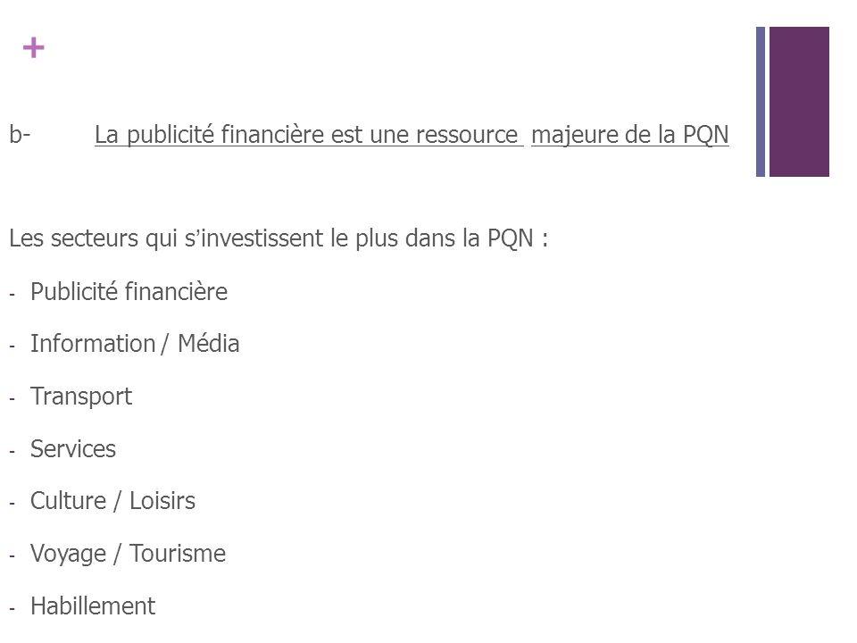 + b-La publicité financière est une ressource majeure de la PQN Les secteurs qui sinvestissent le plus dans la PQN : - Publicité financière - Information / Média - Transport - Services - Culture / Loisirs - Voyage / Tourisme - Habillement